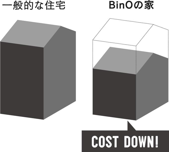 binoコストダウンについてのイラスト