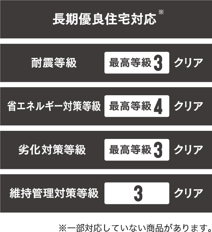 耐震・省エネ・劣化対策で最高等級クリア